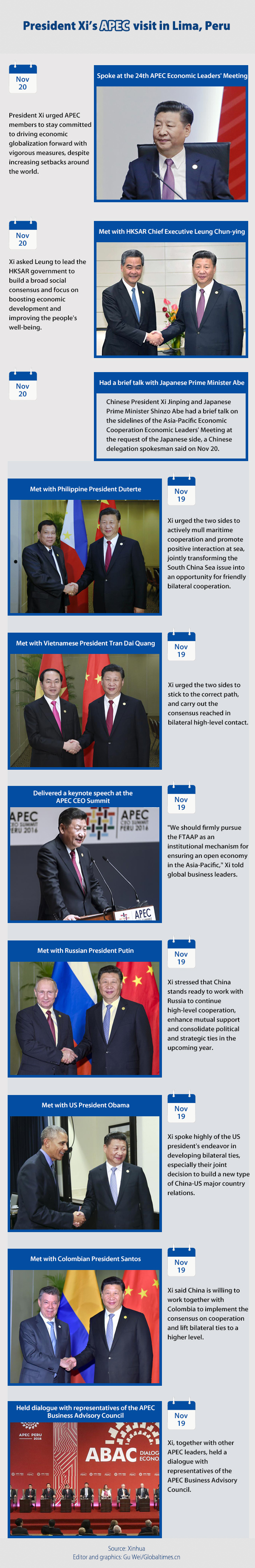 President Xi's APEC visit to Lima, Peru Graphic: Globaltimes.cn