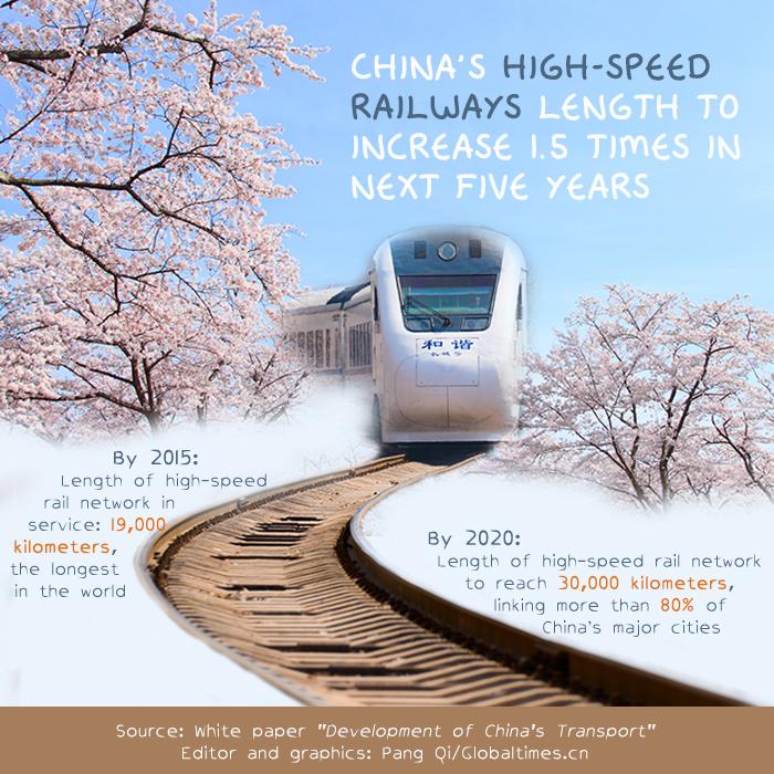 Graphics:Globaltimes.cn
