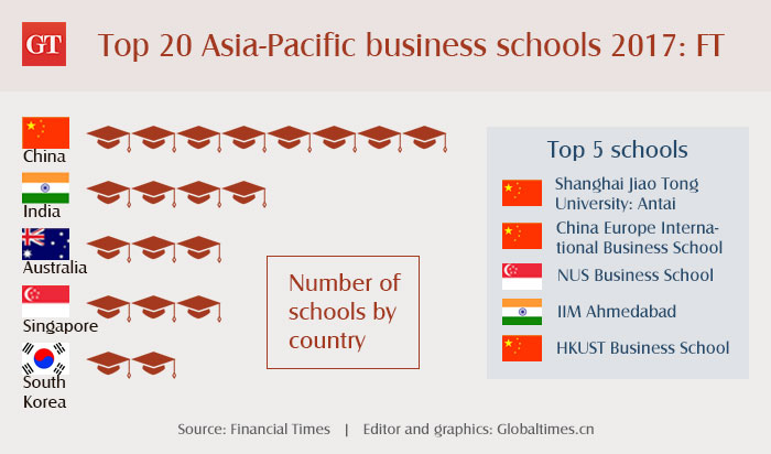 China takes 40% of Top 20 Asia-Pacific business schools: FT