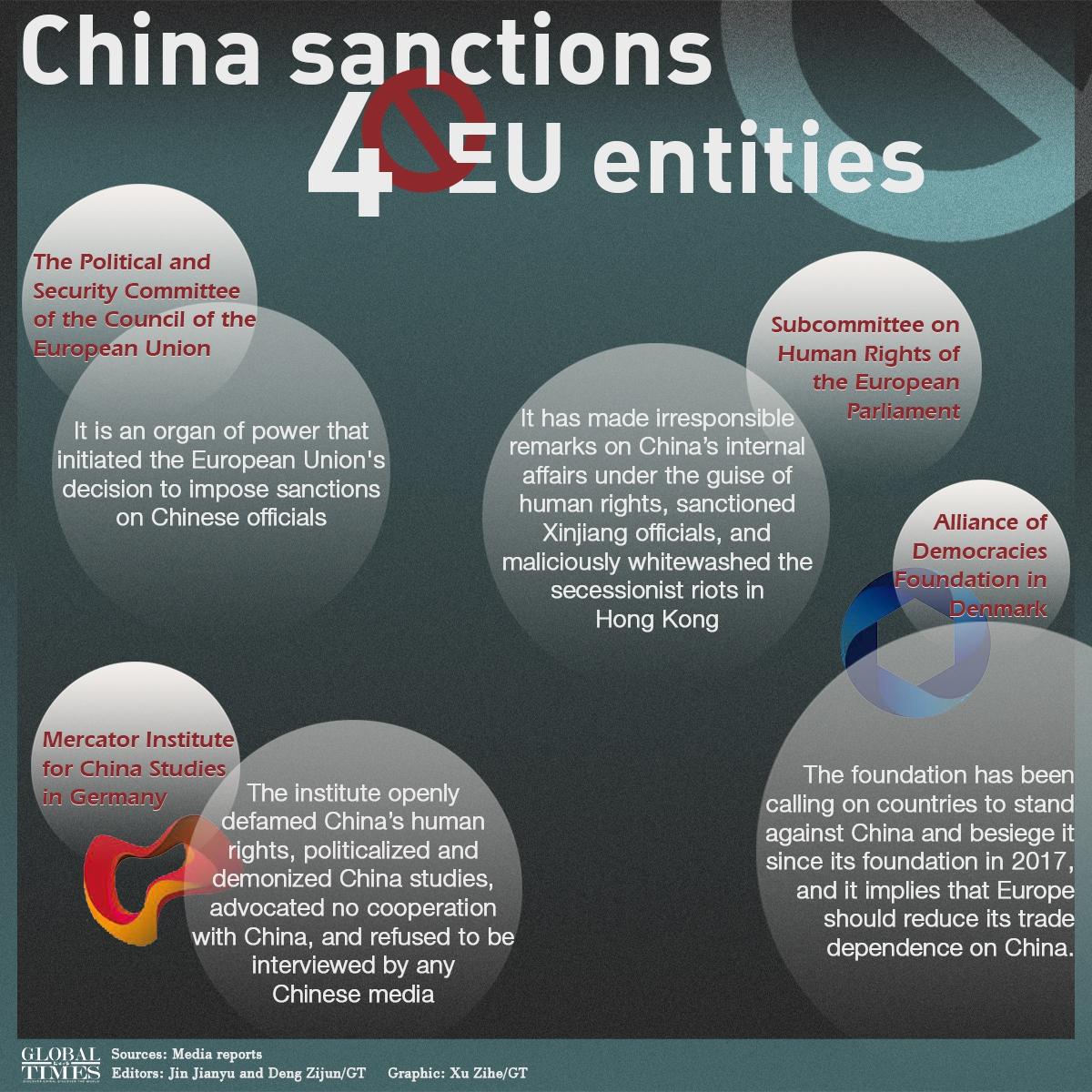 China sanctions 4 EU entities Infographic: Xu Zihe/GT
