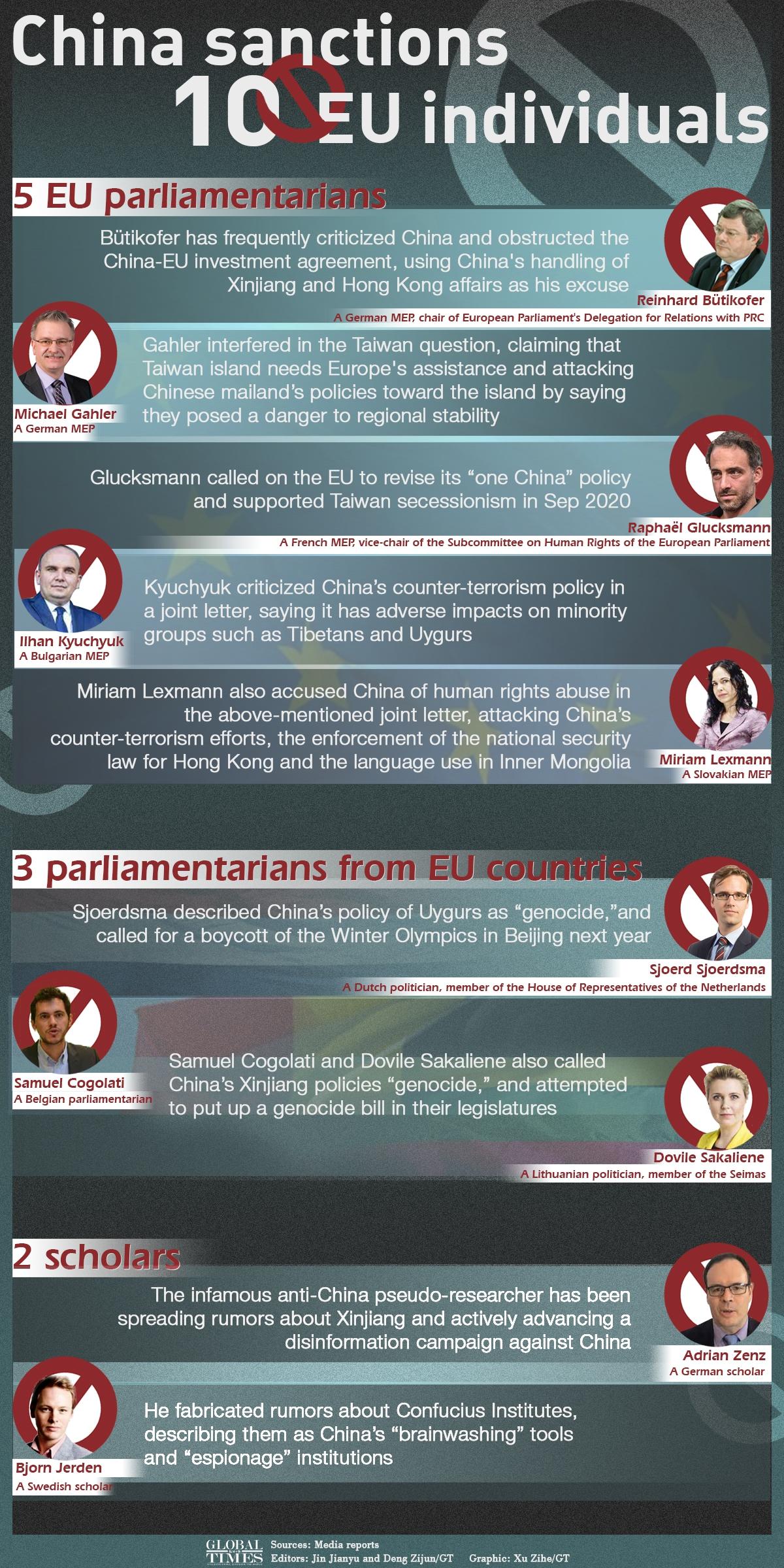 China sanctions 10 EU individuals Infographic: Xu Zihe/GT