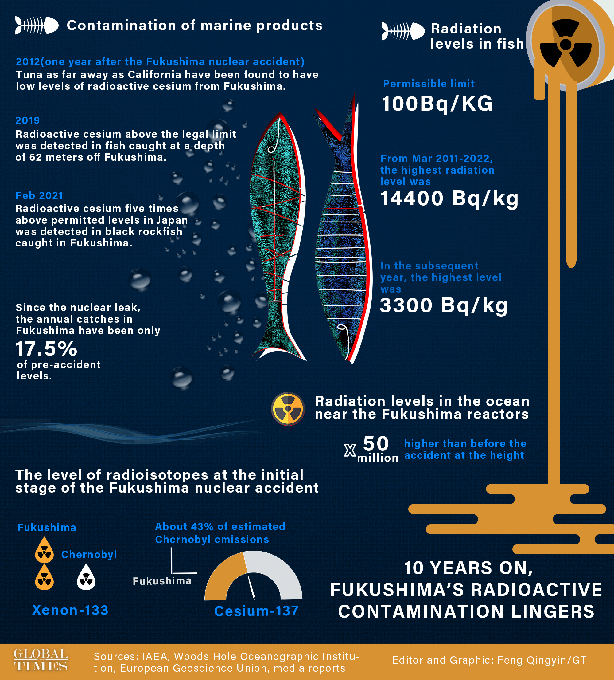 Ten years after the Fukushima nuclear accident, radiation-contaminated fish is still being found off Fukushima, showing the long-term impact of the accident. Japan's decision to dump nuclear wastewater will only add more uncertainties to the recovery of the marine environment.