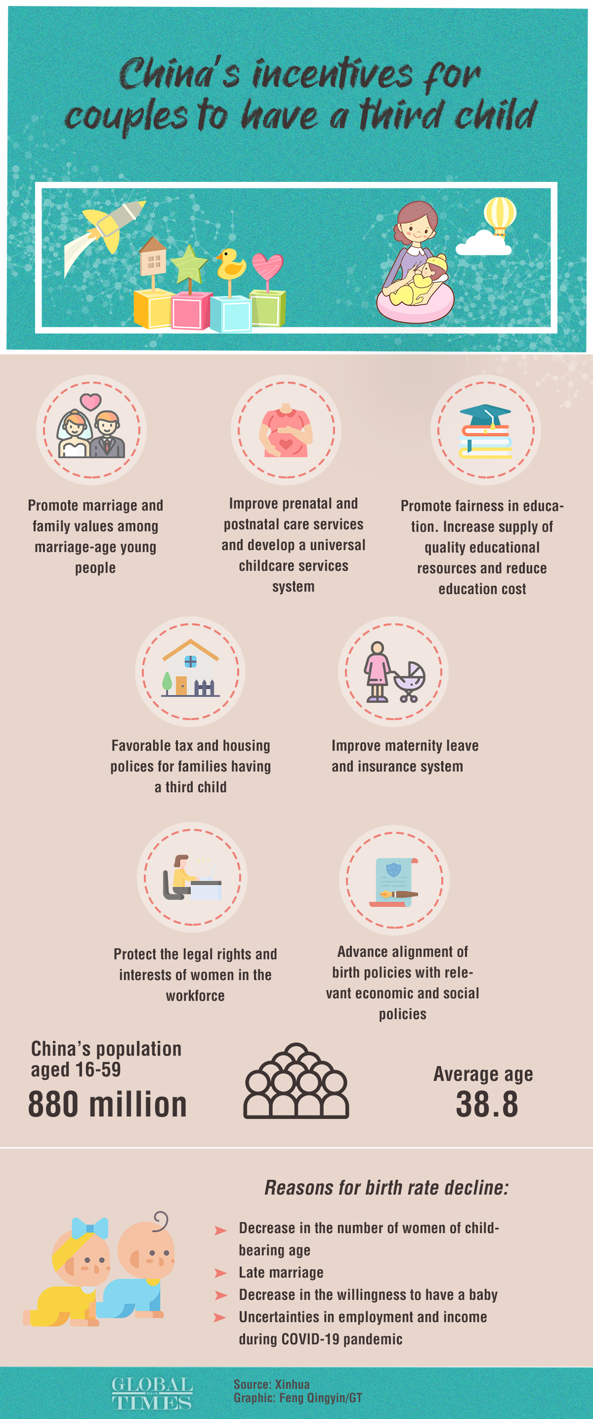 China on Monday announced it was adjusting its family planning policy to allow each couple to have up to three children, a major shift from the current two-child policy. What incentives will China give for couples to have a third child? Graphic: Feng Qingyin/GT