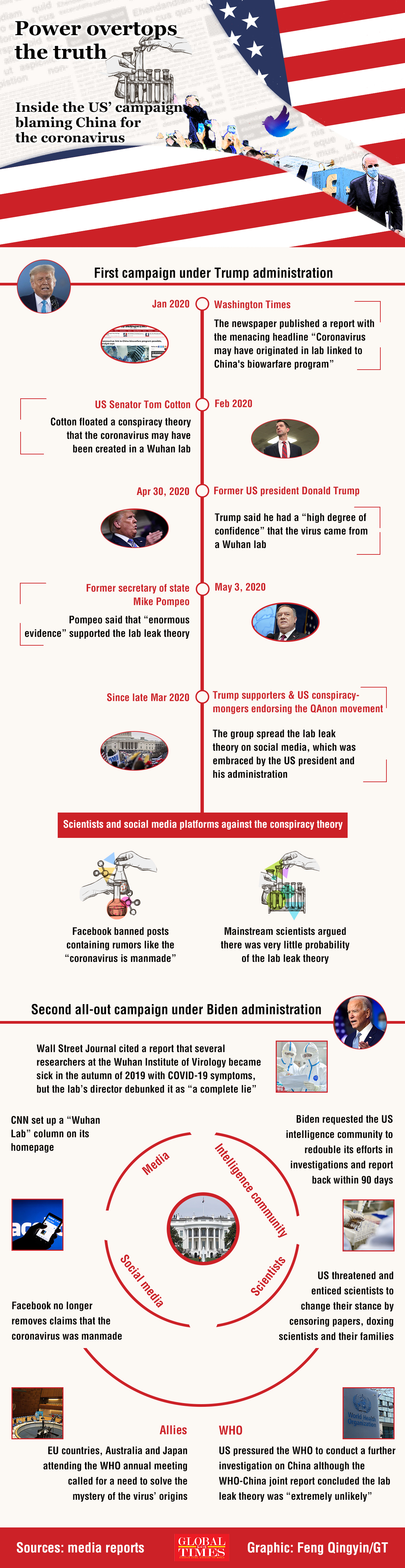 What steps did the US take to stigmatize China on virus origins tracing, and who is behind it?GT reveals four-step US misinformation campaign on the virus origins tracing. Graphic: Feng Qingyin/GT