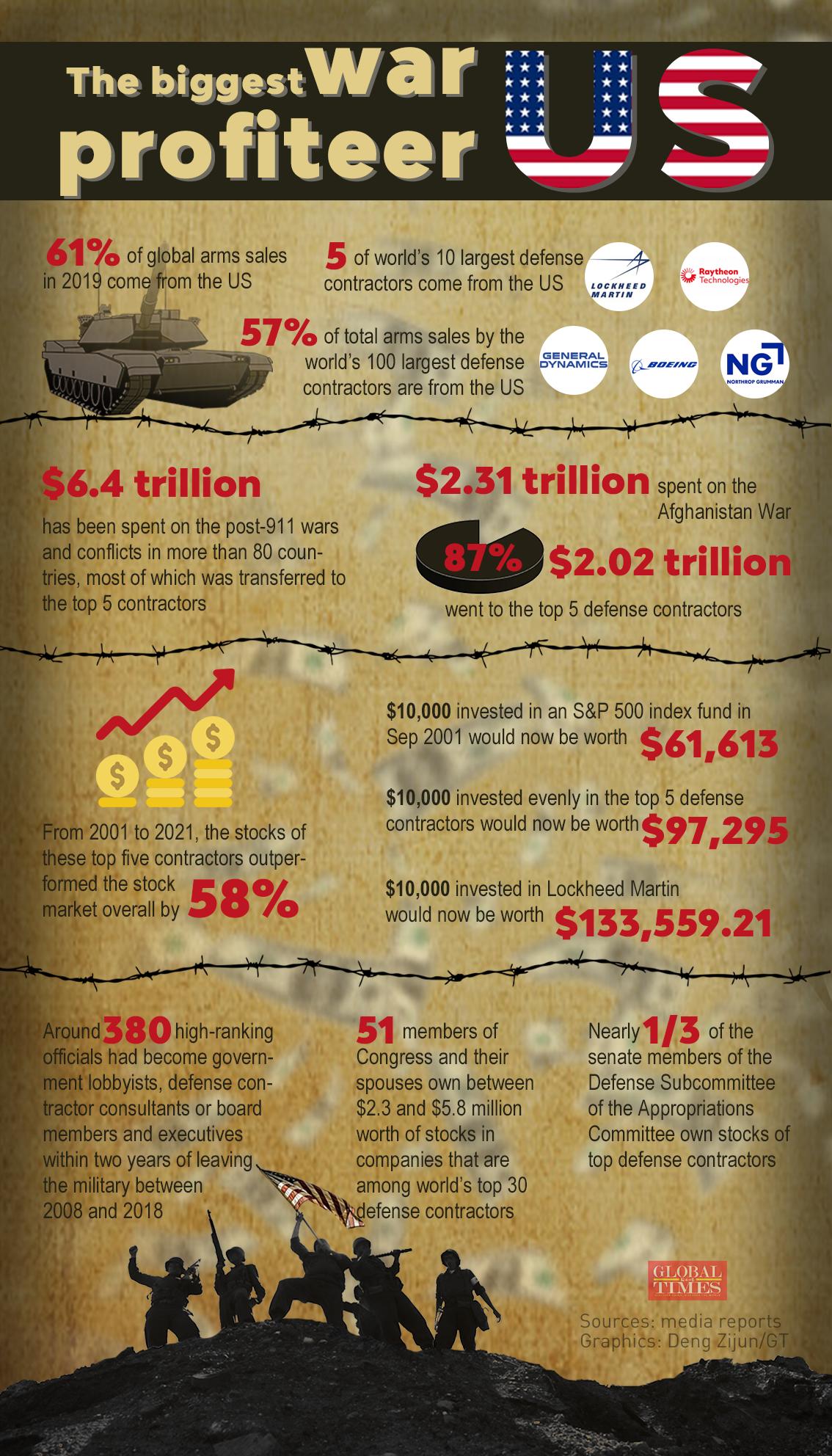 The biggest war profiteer—US. Graphic: Deng Zijun/GT