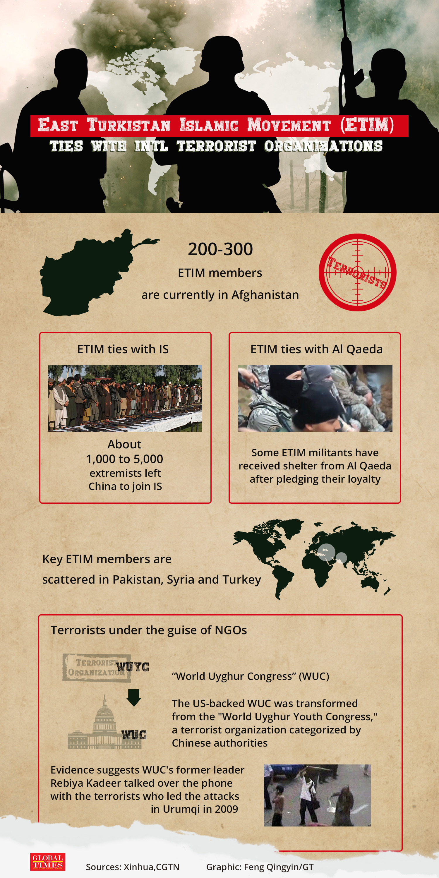 Some ETIM members have whitewashed themselves as activists or set up NGOs with support from Western forces, attempting to cover up their ties with terrorist organizations including ISIS and Al Qaeda. Graphic: Feng Qingyin/GT