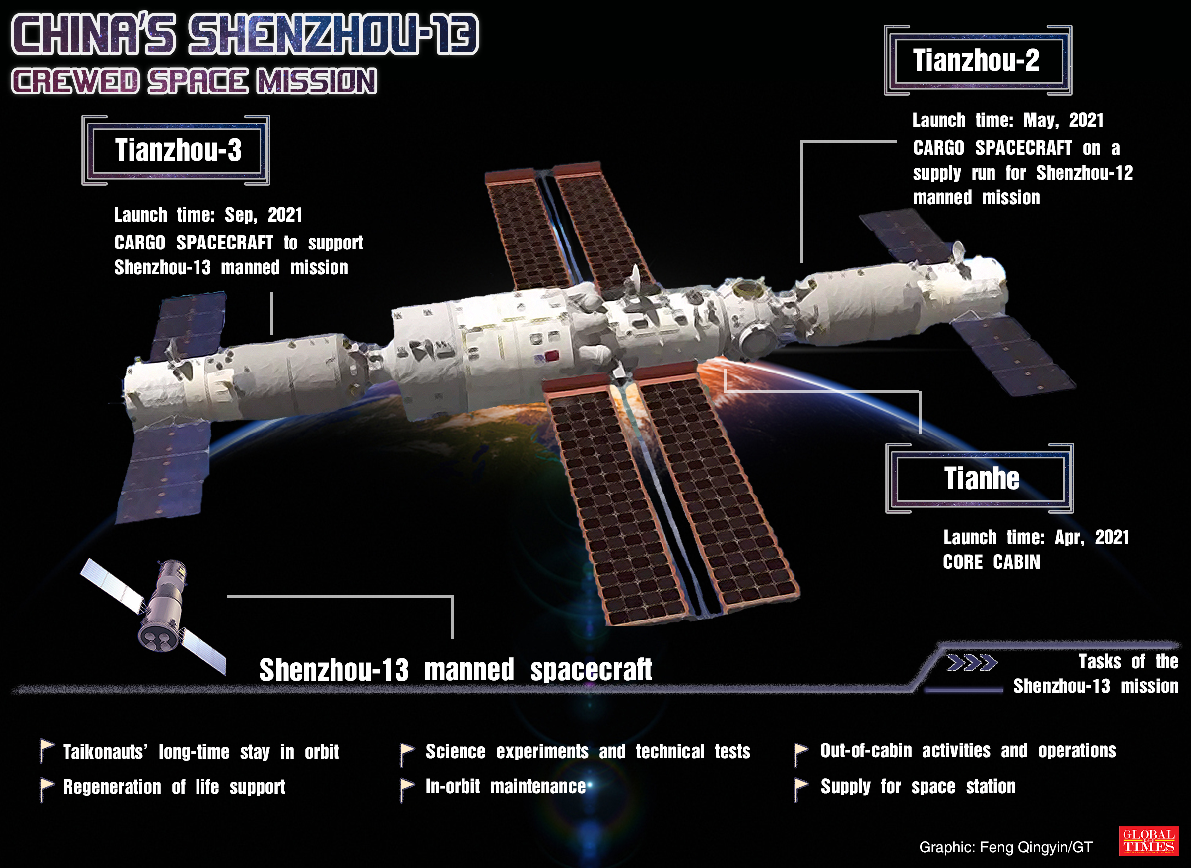 China's Shenzhou-13 crewed space mission Graphic: Feng Qingyin/GT