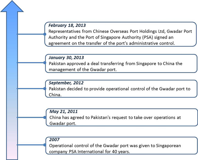 timeline gwadar port
