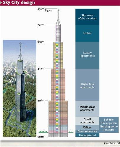 Sky City design