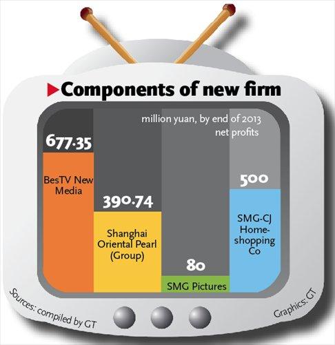 Global Gmp Nedia Group: SMG Looks To Establish Giant Media Group