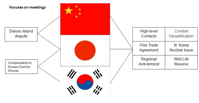 East Asia Big Three Agree On Free Trade Talks In The 5th Trilateral