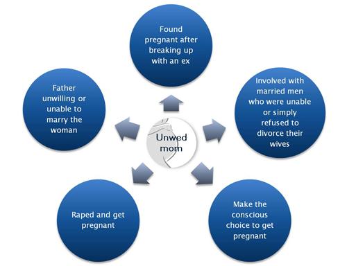 single parent stigma research