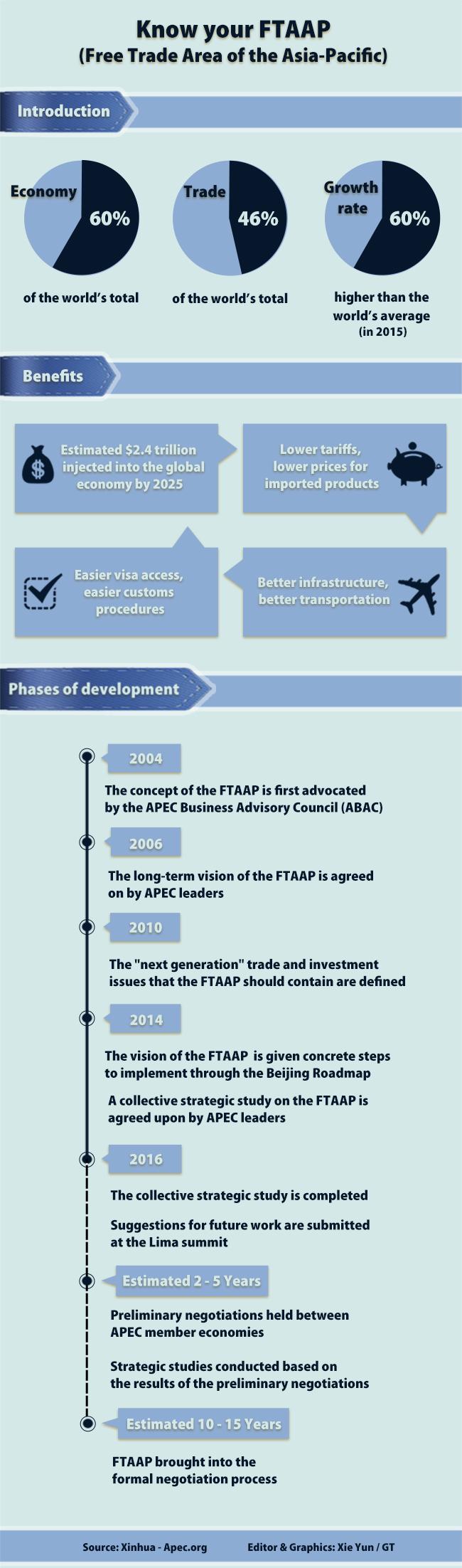 Info: FTAAP
