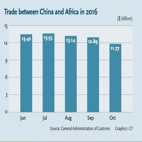 Trade between China and Africa in 2016