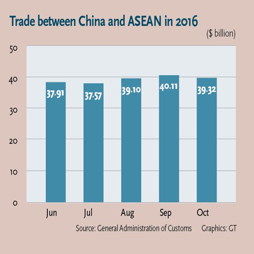 In Southeast Asia Trade And Investment Performed Well Rcep