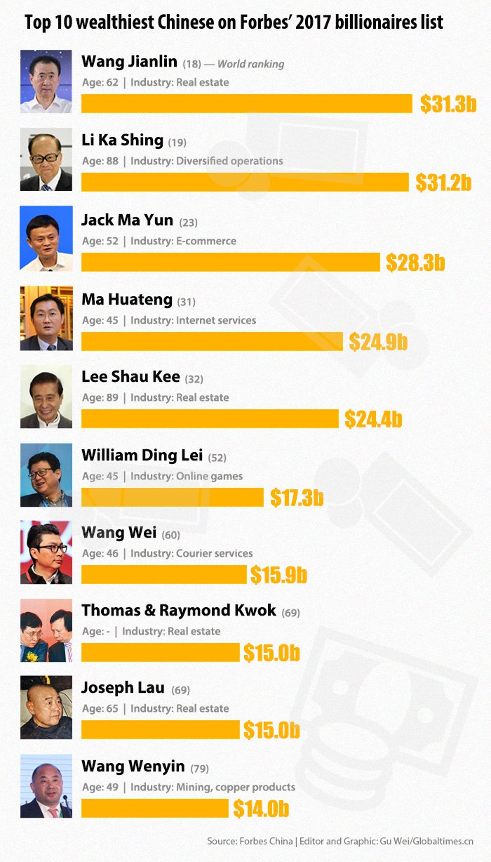 Forbes list of celebrity billionaires