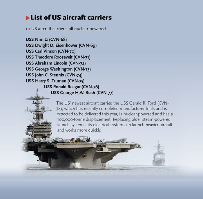 List of US aircraft carriers - Global Times