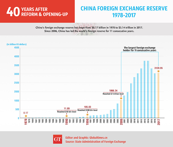 China Foreign Exchange