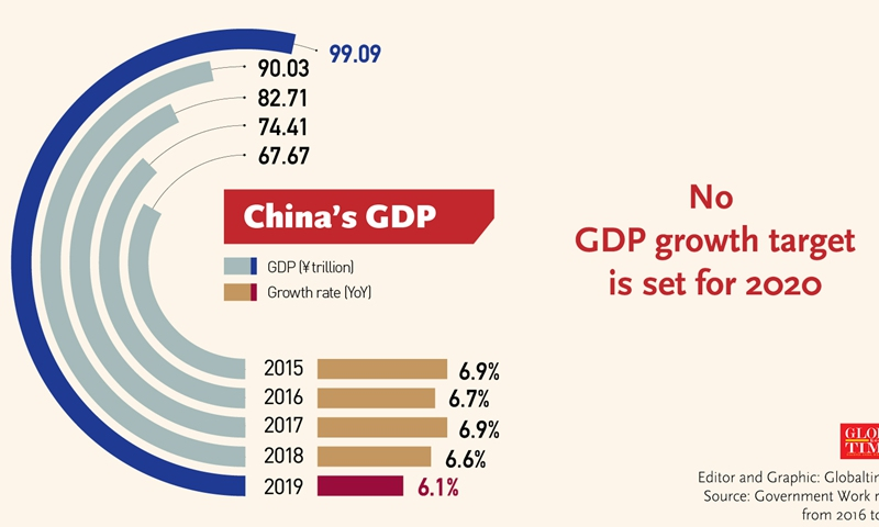 China to downplay GDP growth target in new five-year plan ...