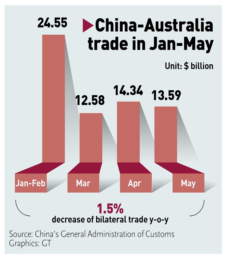 Khách Trung Quốc quay lưng, bất động sản Úc bị ảnh hưởng