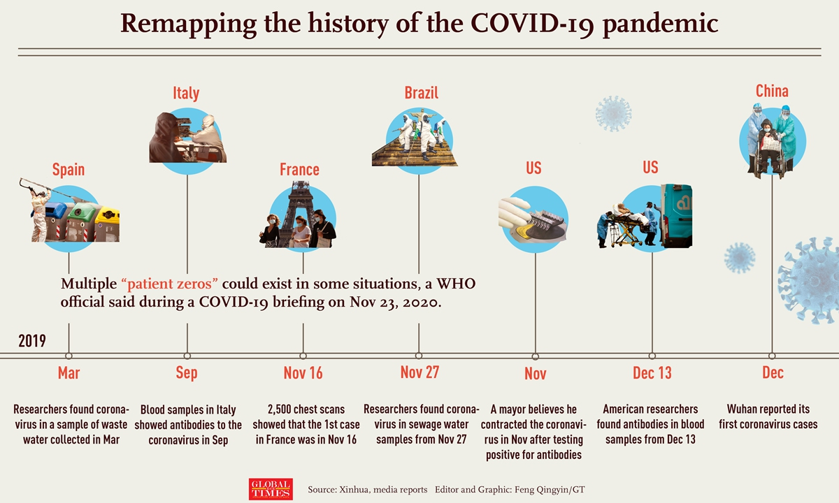 A recent US CDC report found #COVID19 antibodies in blood samples as early as Dec 13, 2019. With more & more evidence surfacing about the coronavirus' origins in places outside China before Wuhan detected it, the world is remapping the history of the #COVID19 pandemic. Infographic:GT