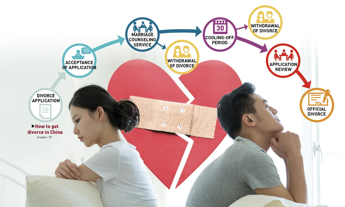How to get divorce in China Graphic: GT