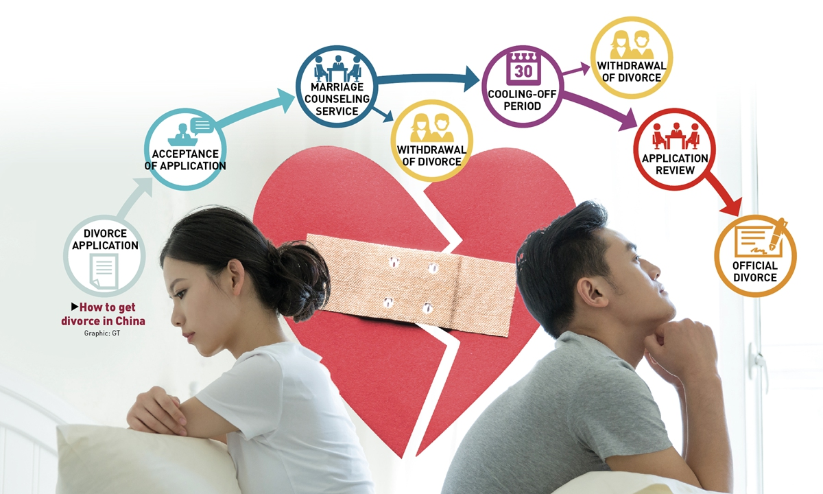 How to get divorce in China Graphic: GT Photo: VCG