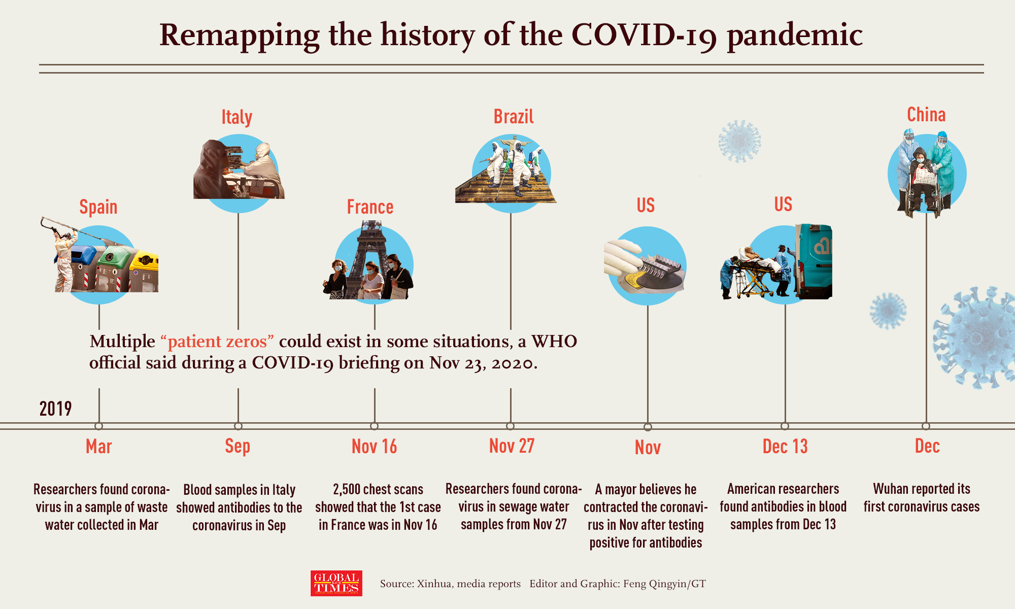 A recent US CDC report found COVID-19 antibodies in blood samples as early as Dec 13, 2019. With more & more evidence surfacing about the coronavirus' origins in places outside China before Wuhan detected it, the world is remapping the history of the COVID-19 pandemic. Infographic:GT