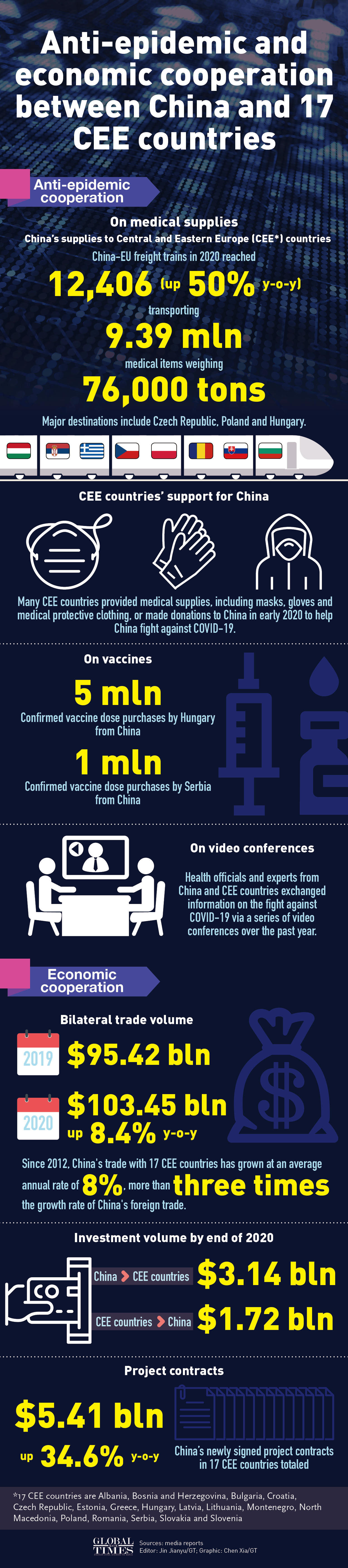 Bilateral trade volume between China and Central and Eastern European countries topped $100 billion for the first time in 2020. China and the CEECs have also supported each other fighting against COVID-19.Graphic:Jin Jianyu,Chen Xia/GT