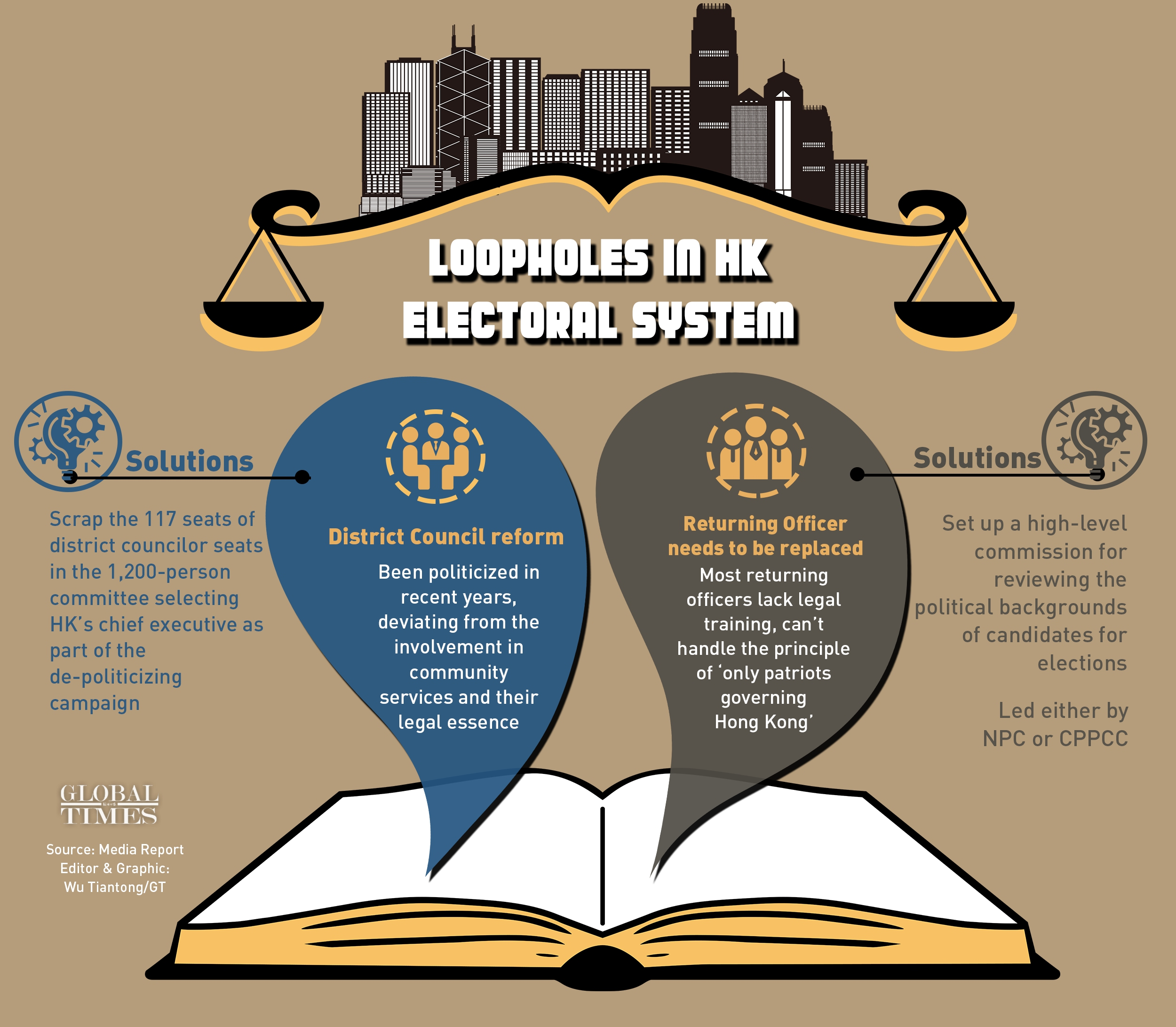 Loopholes in HK electoral system Infographic: Wu Tiantong/GT