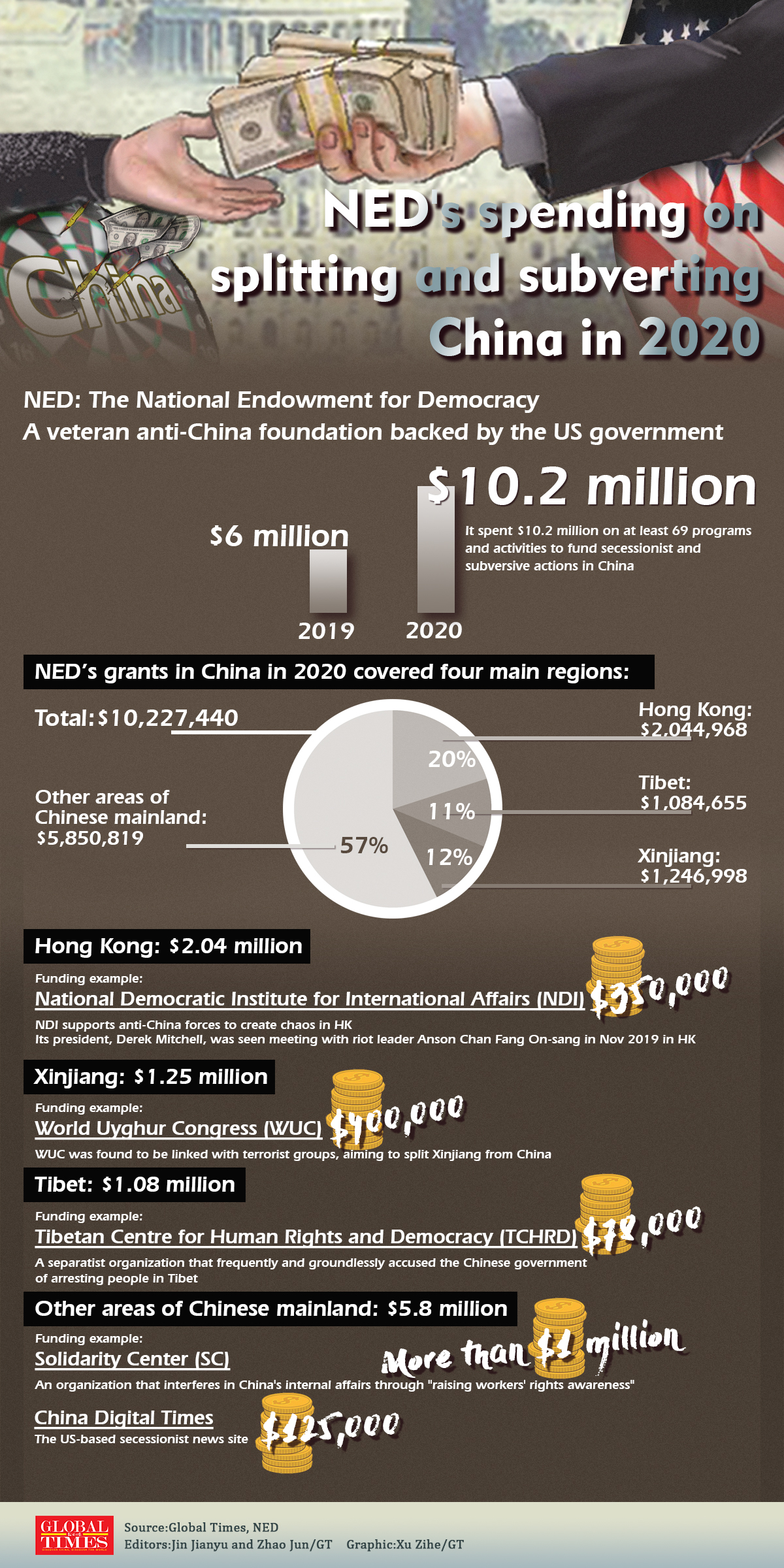NED's spending on splitting and subverting China in 2020. Graphic: GT