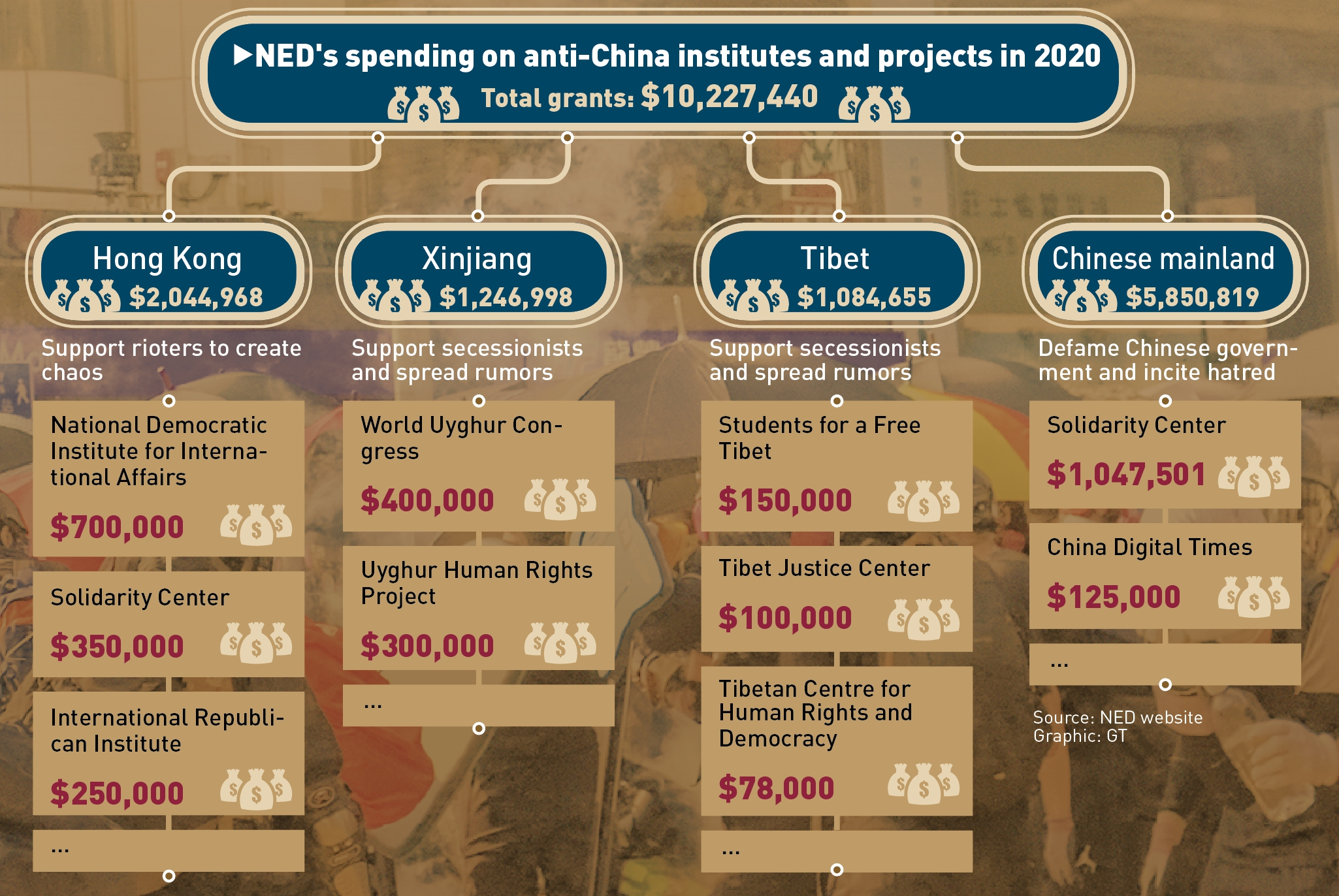 NED's spending on anti-China institutes and projects in 2020 Source: NED website Graphic: GT