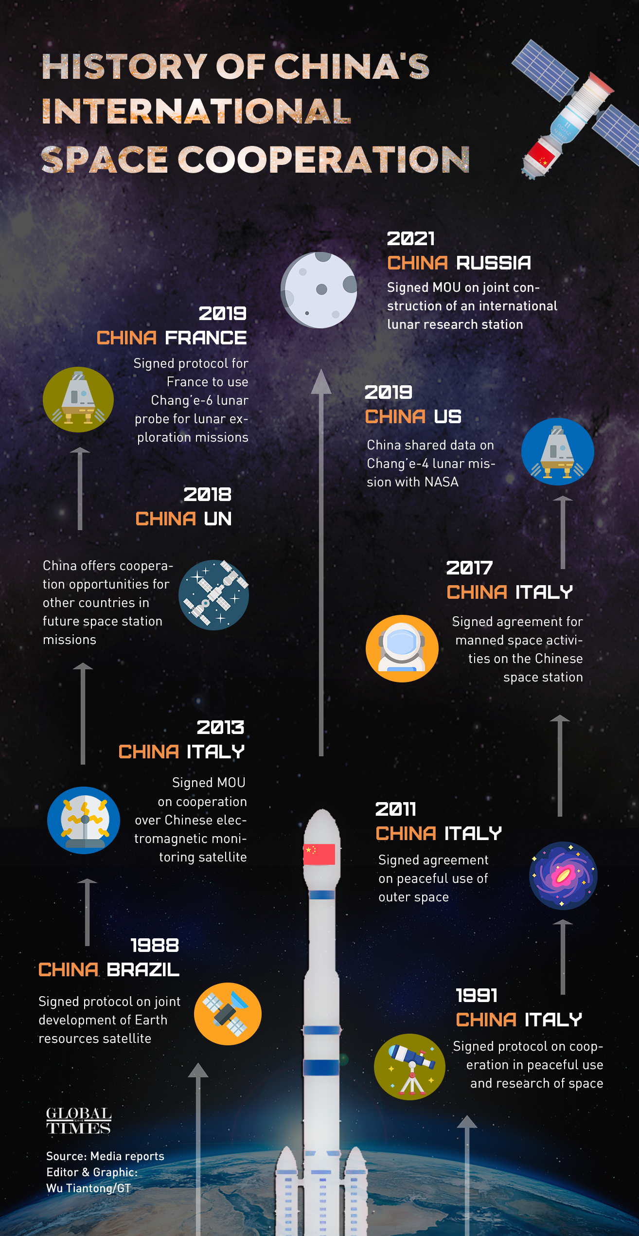Let's explore space together! From the 1980s to 2021, China has never stopped working with the other countries to explore the mysteries of space. For more info: