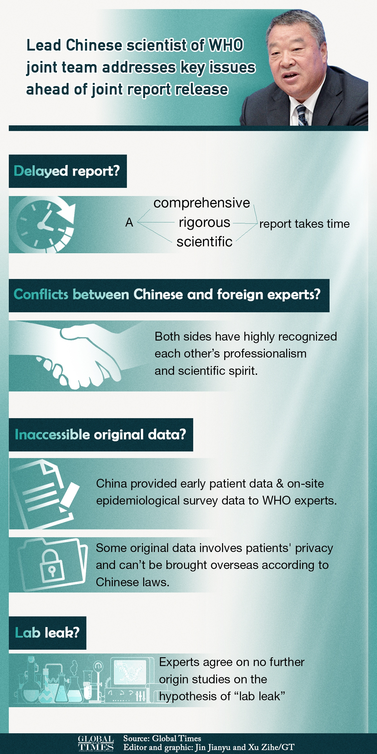 Lead Chinese scientist of WHO joint team addresses key issues ahead of joint report release Graphic: Xu Zihe/GT