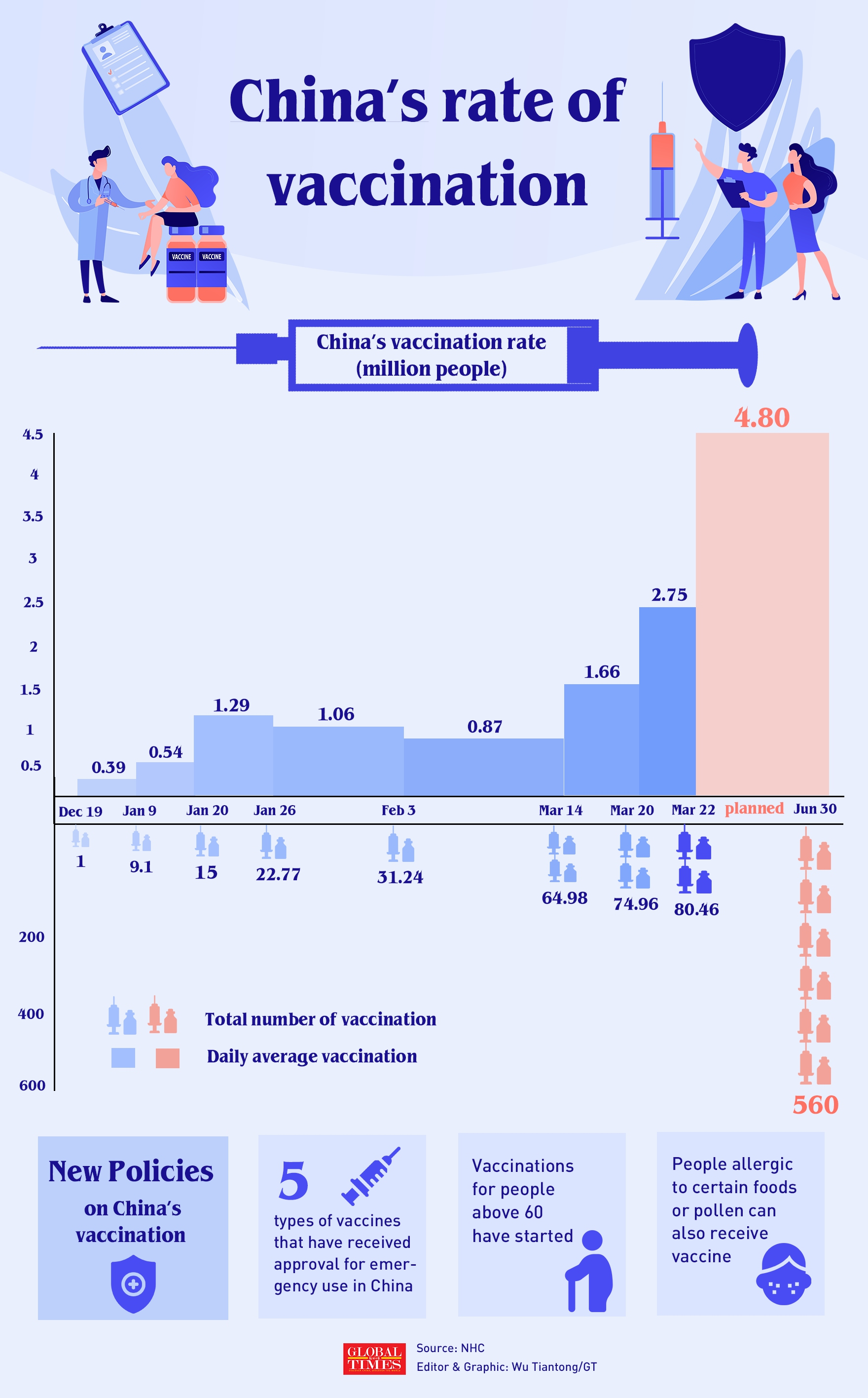 80.46 million people had received #COVID19 vaccination as of Mar 22. After the first vaccine was approved for emergency use in July 2020, China's vaccination rate has accelerated. Check this graphic for more details: Infographic: Wu Tiantong/GT