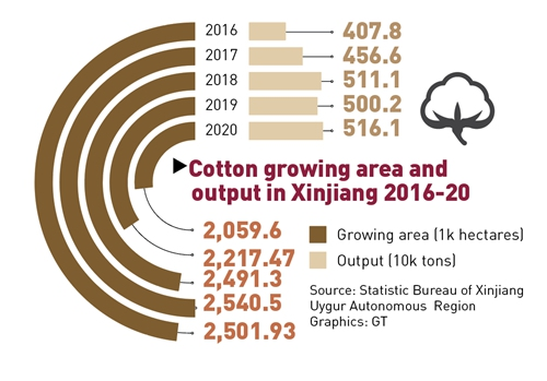 Cotton growing area and output in Xinjiang 2016-20 Graphics: GT