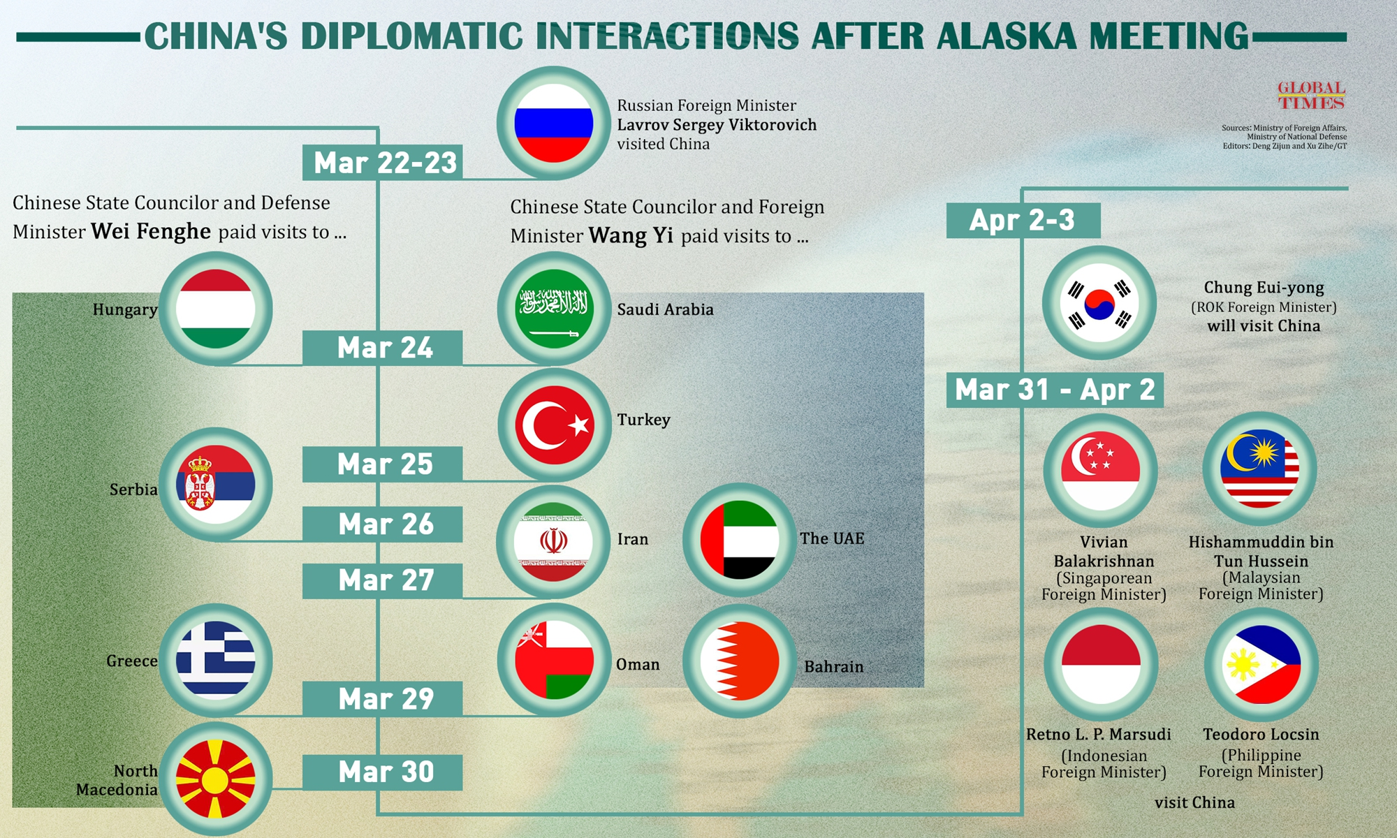 China's diplomatic interactions after Alaska meeting Infographic: Xu Zihe/GT