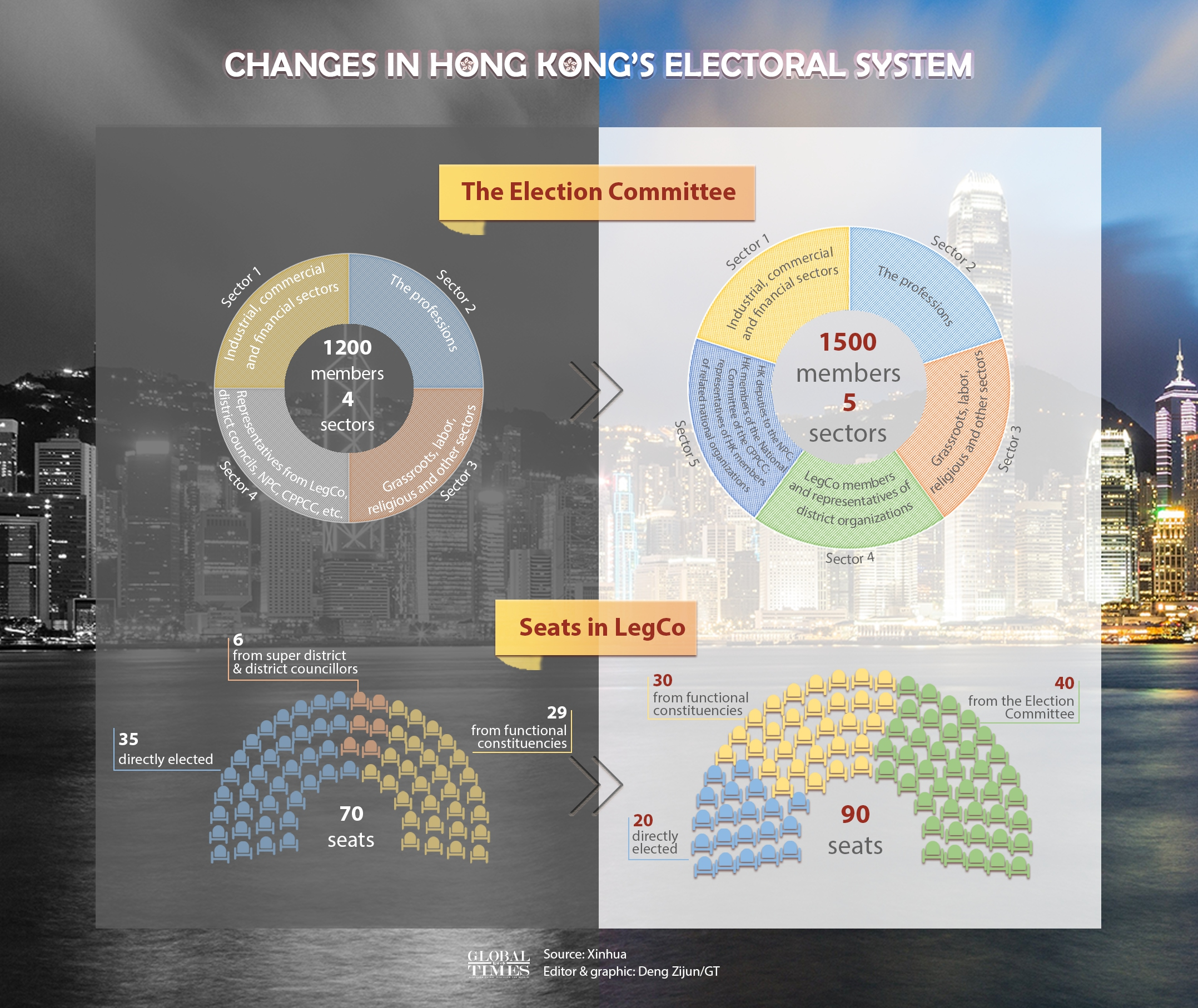 Changes in Hong Kong's electoral system Infographic: Deng Zijun/GT