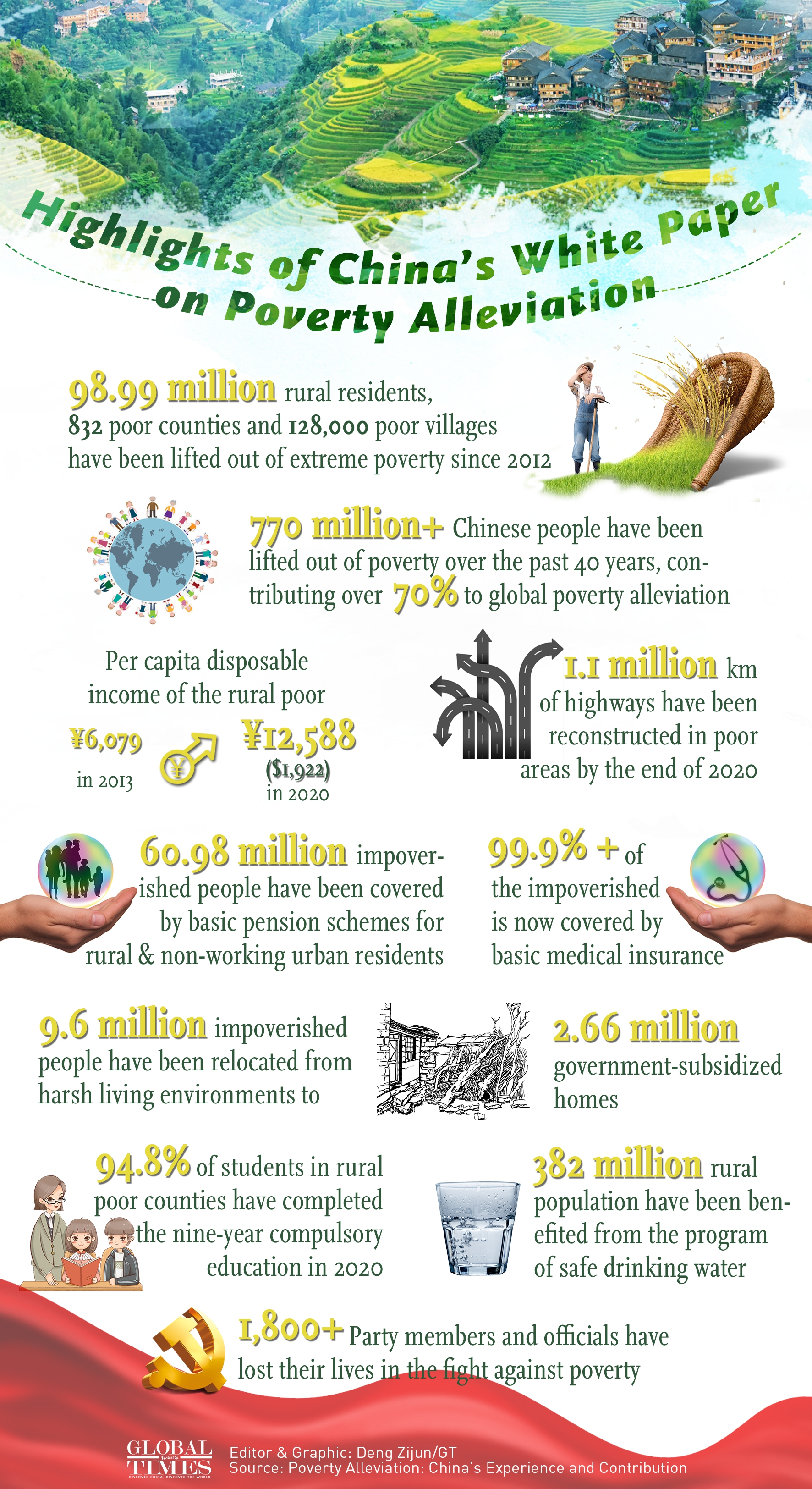 Highlights of China's White Paper on Poverty Alleviation Infographic: Deng Zijun/GT