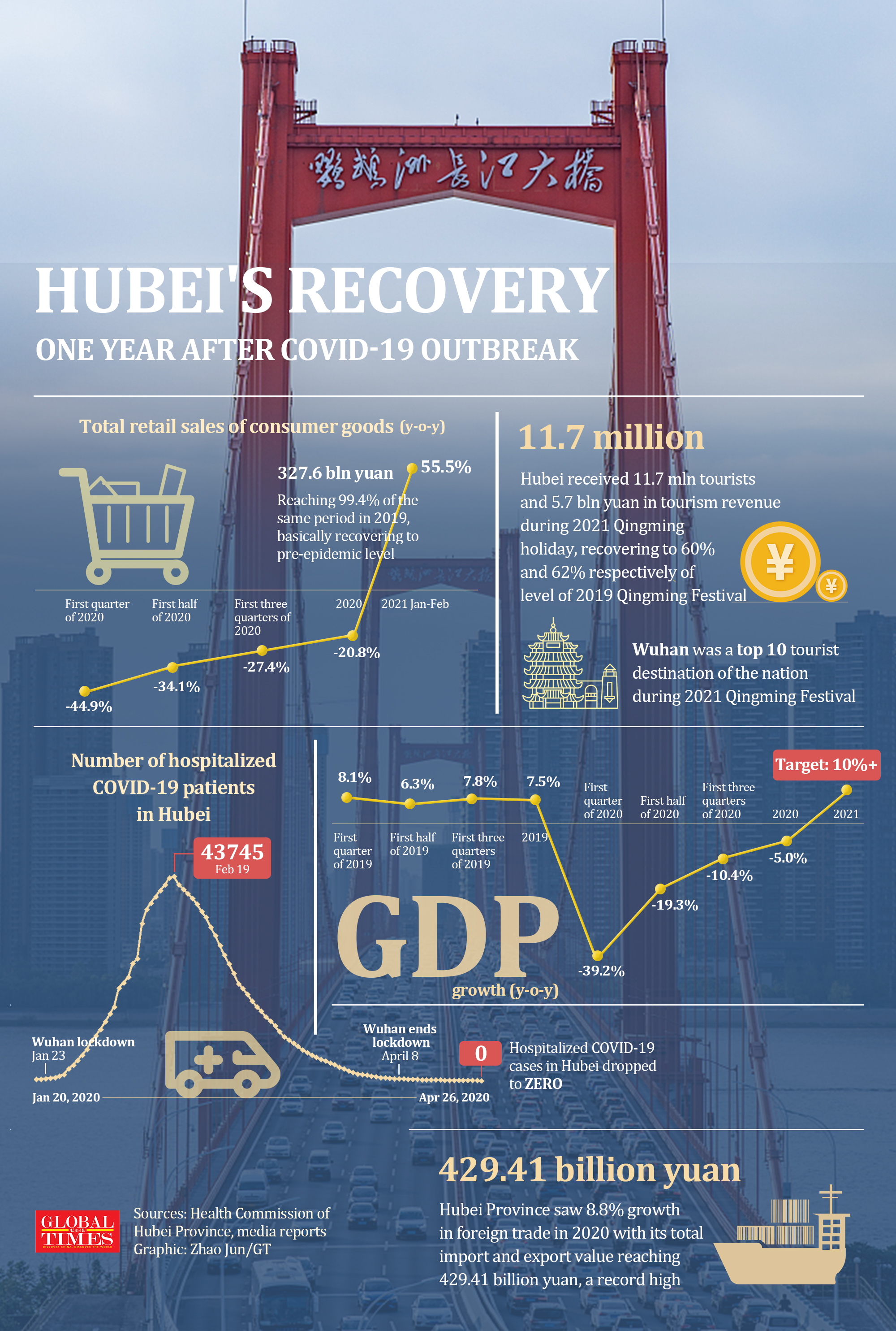 Hubei's recovery one year after COVID-19 outbreak. Graphic: GT