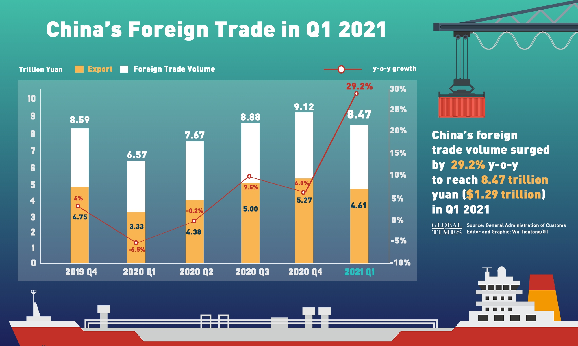 China's Foreign Trade in Q1 2021 Infographic: Wu Tiantong/GT