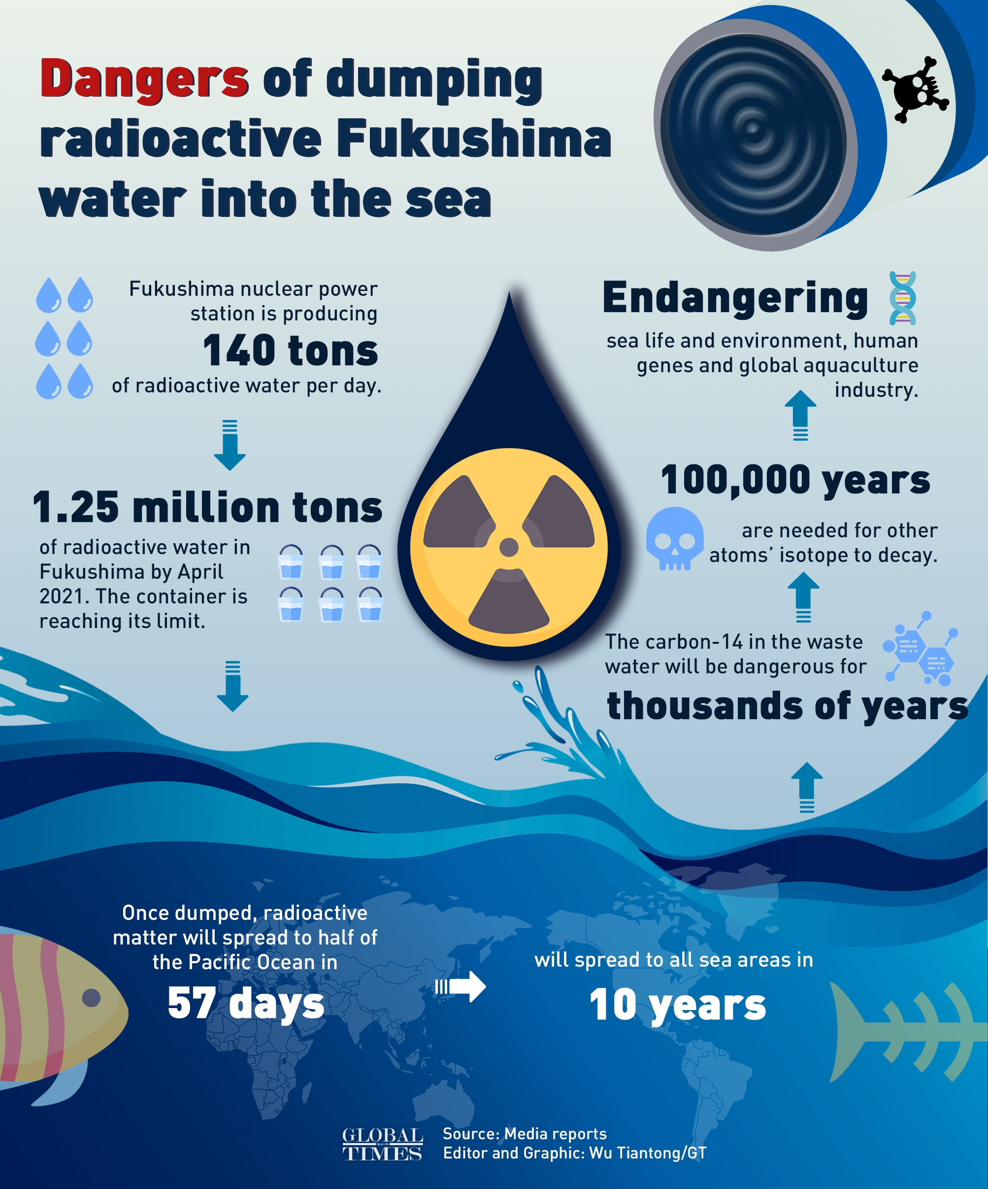 Can radioactive water be safely disposed? Check out this infographic to understand dangers of dumping Fukushima's radioactive water: Infographic: Wu Tiantong/GT