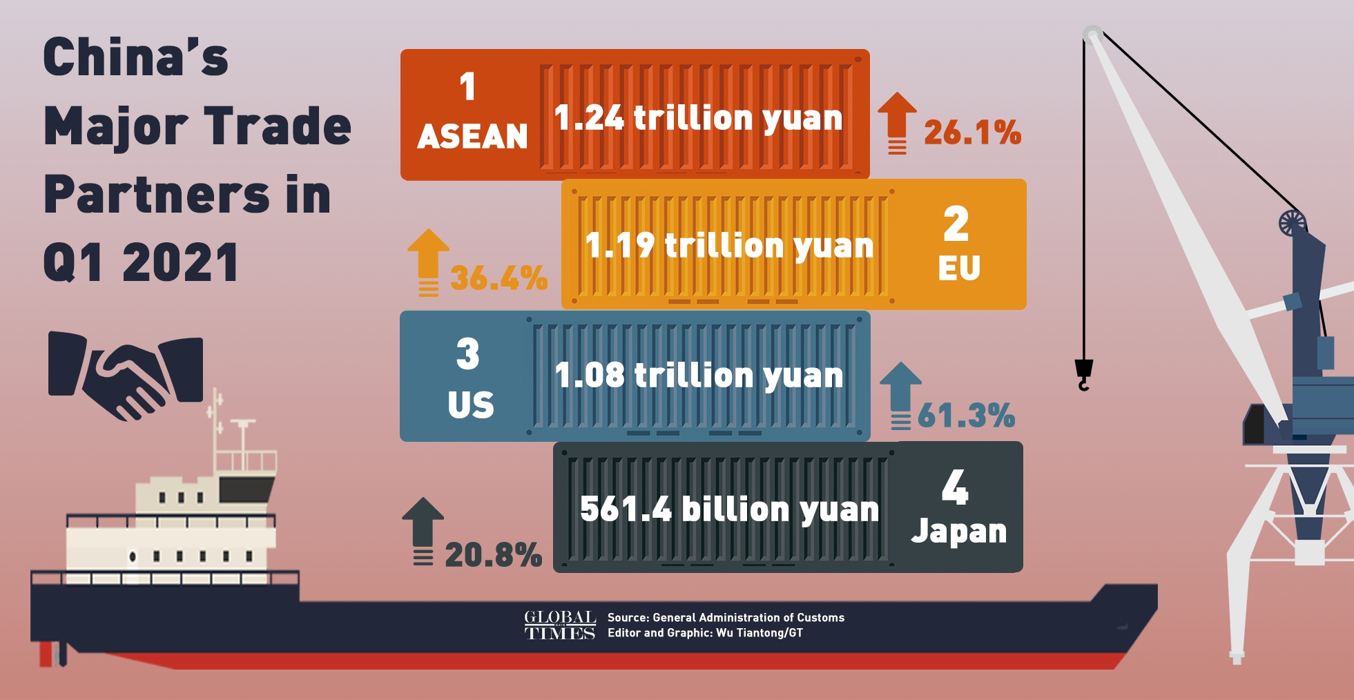 China's major trade partners in Q1 2021 Infographic: Wu Tiantong/GT