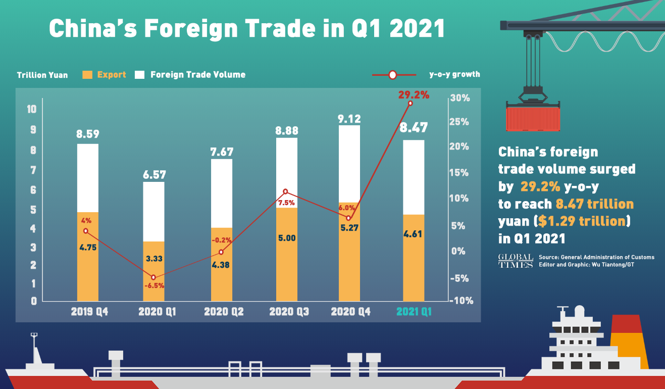 China's foreign trade in Q1 2021. Graphic: GT
