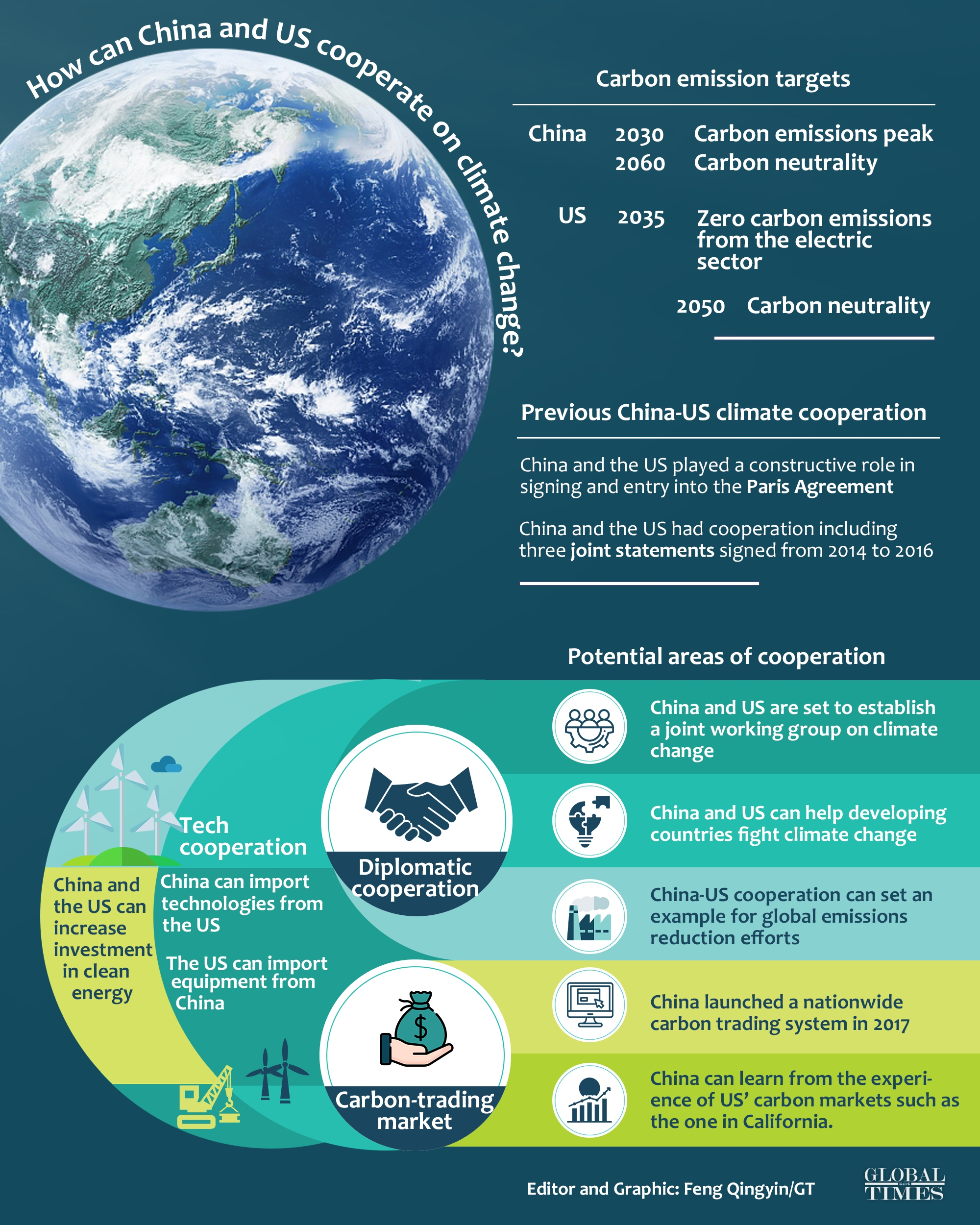 How can China and US cooperate on climate change? Graphic:Feng Qingyin/GT