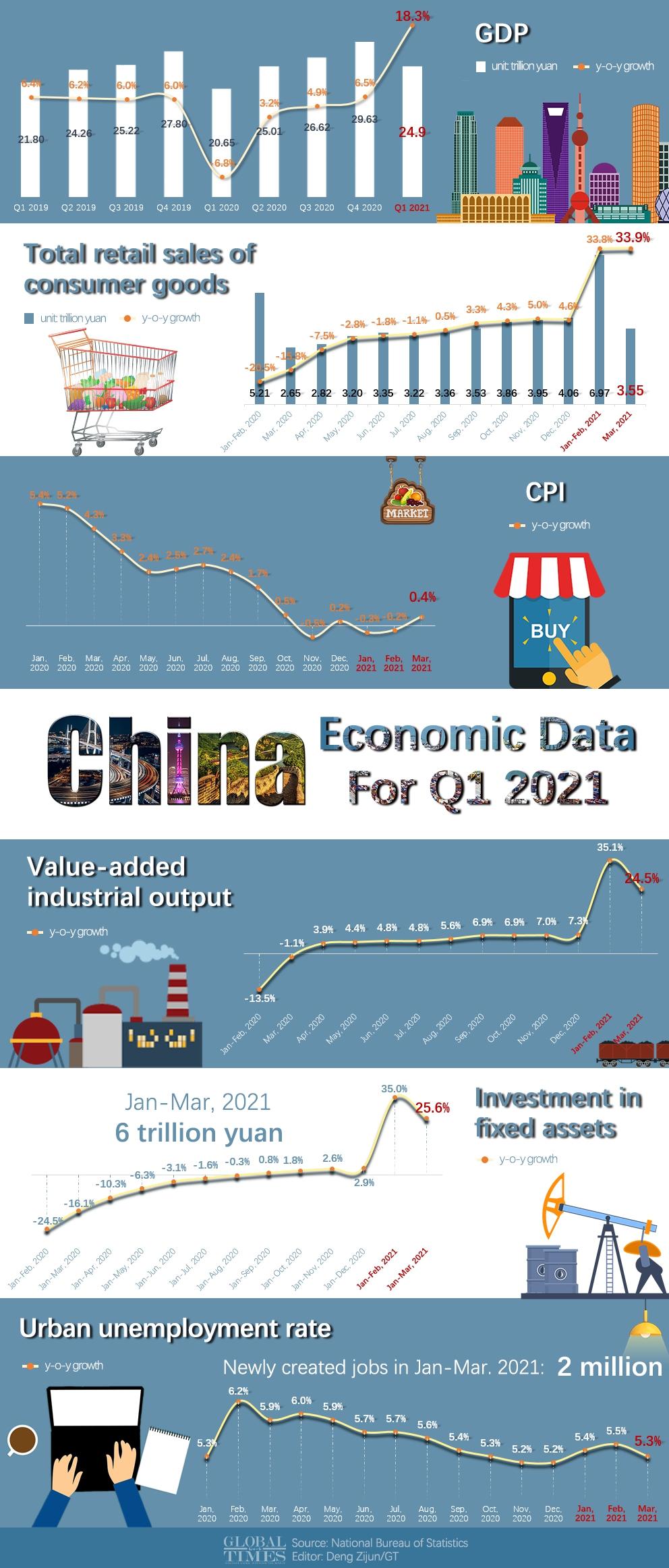 China economic data for Q1 2021 Infographic: Deng Zijun/GT