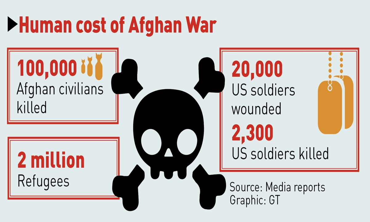 Human cost of Afghan War Graphic: GT