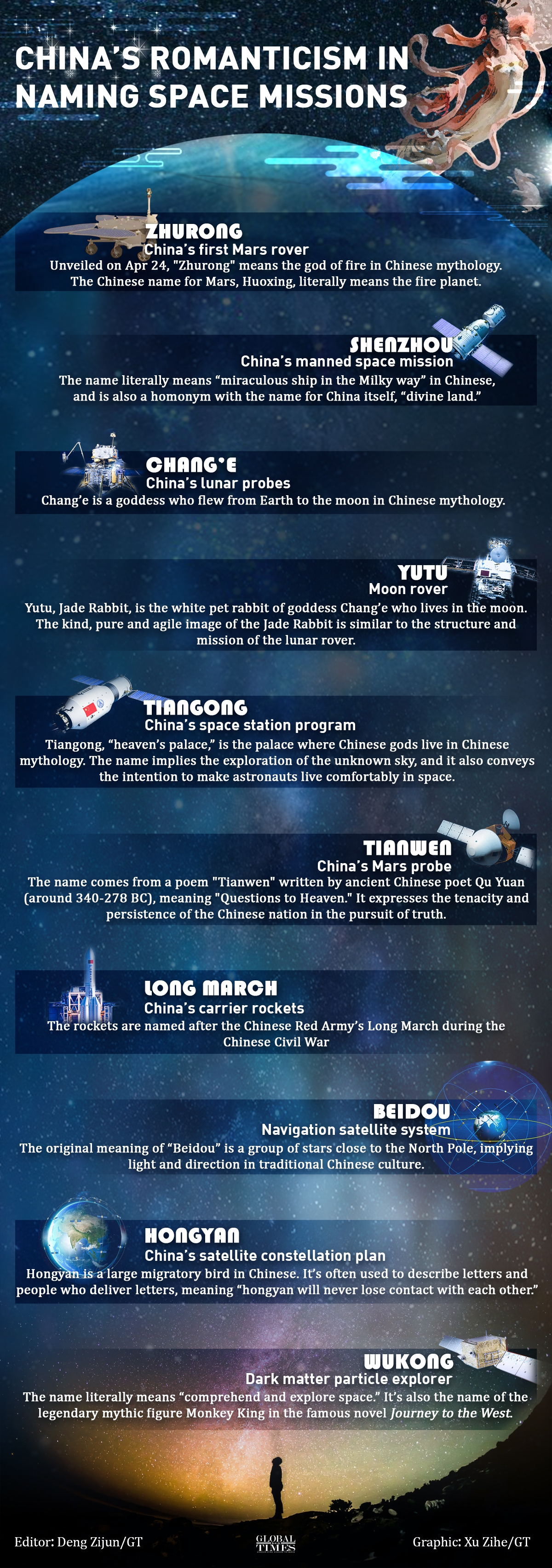 China's romanticism in naming space missions Infographic: Xu Zihe/GT