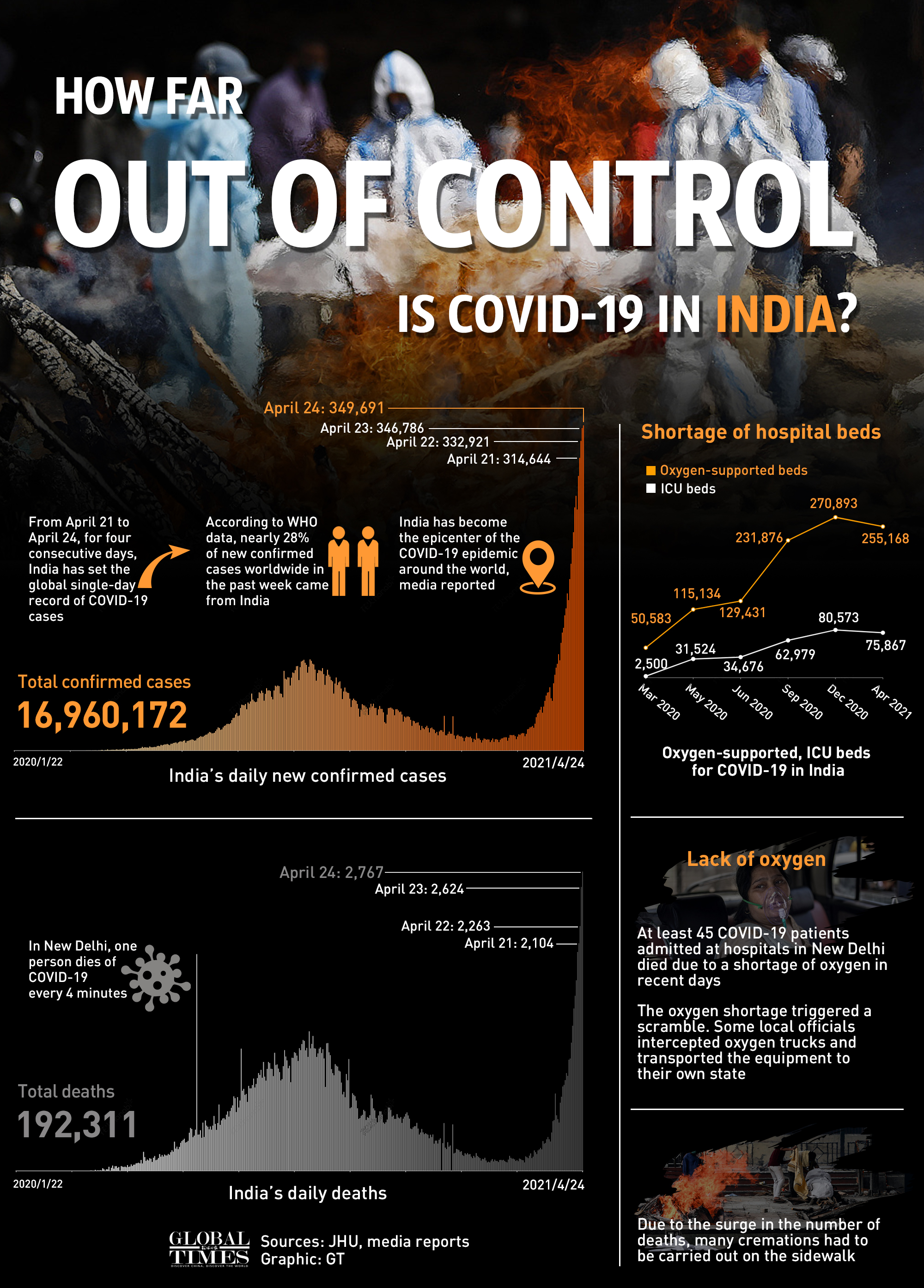 How far out of control is COVID-19 in India? Graphic: GT