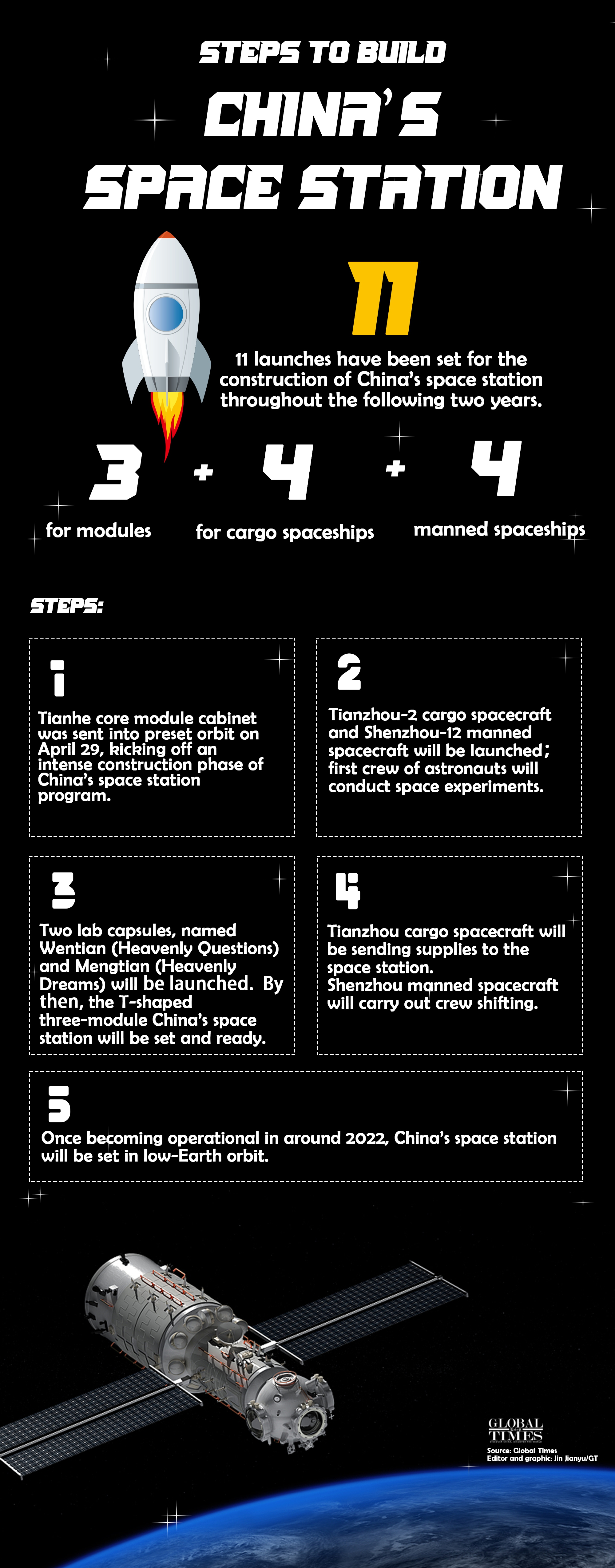 Steps to build China's space station Infographic: Jin Jianyu/GT
